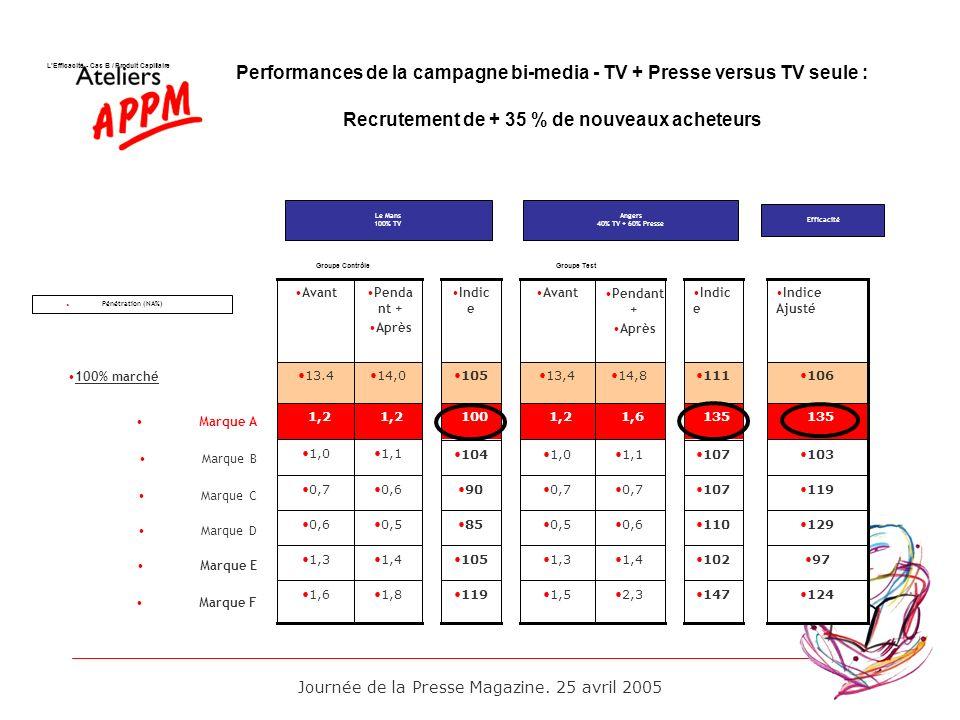 Performances de la campagne bi-media - TV + Presse versus TV seule :