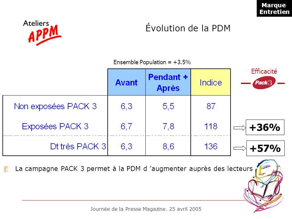 +36% +57% Évolution de la PDM Efficacité