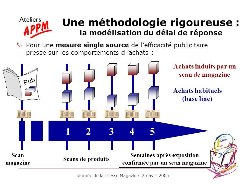 Une méthodologie rigoureuse : la modélisation du délai de réponse