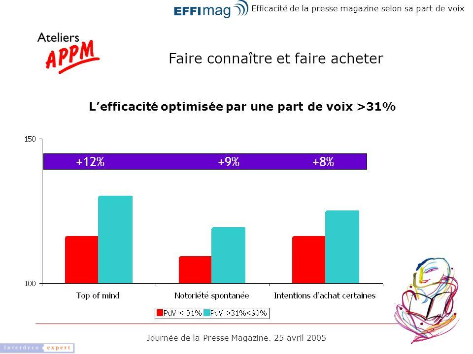 L'efficacité optimisée par une part de voix >31%