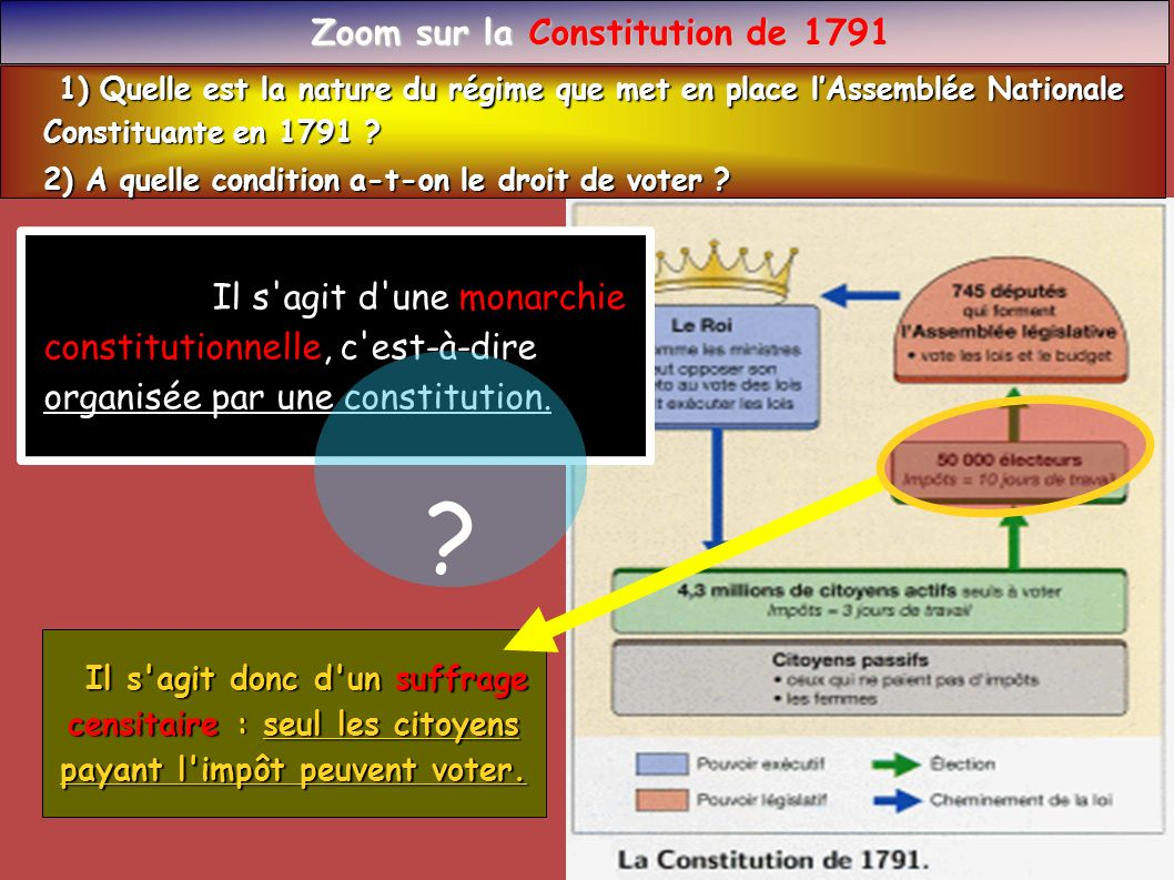 Zoom sur la Constitution de 1791