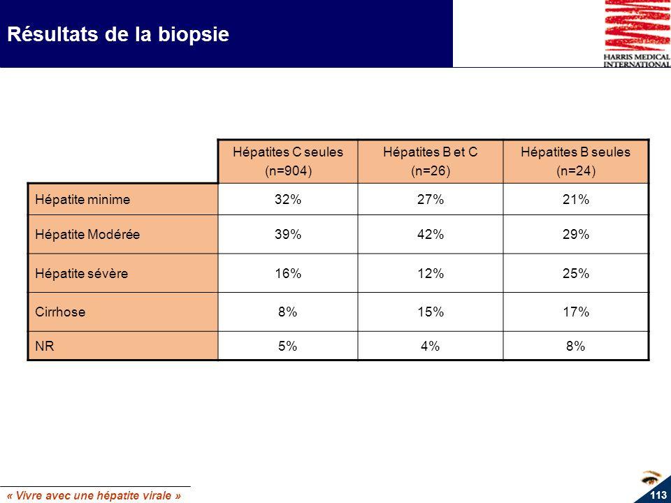 Résultats de la biopsie