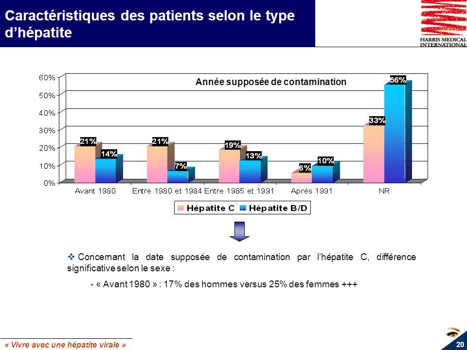 Caractéristiques des patients selon le type d'hépatite