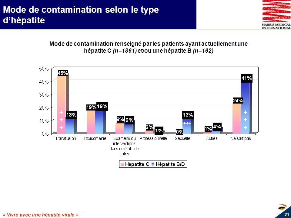 Mode de contamination selon le type d'hépatite