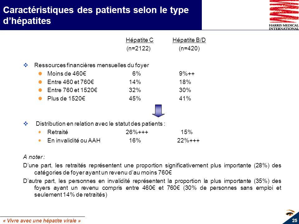 Caractéristiques des patients selon le type d'hépatites