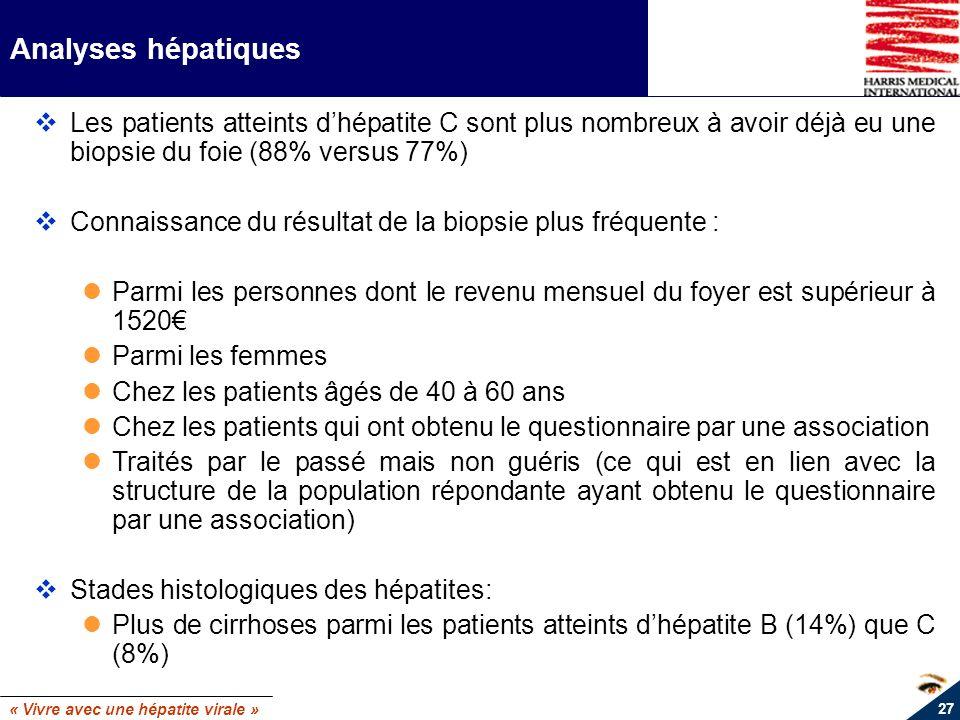 Analyses hépatiques Les patients atteints d'hépatite C sont plus nombreux à avoir déjà eu une biopsie du foie (88% versus 77%)