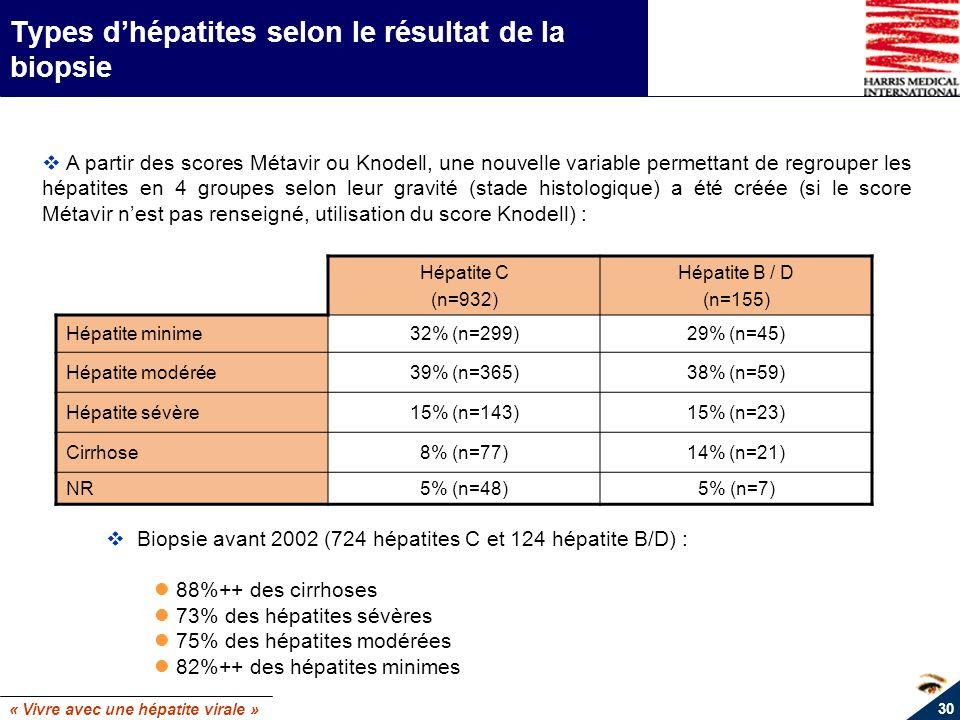 Types d'hépatites selon le résultat de la biopsie