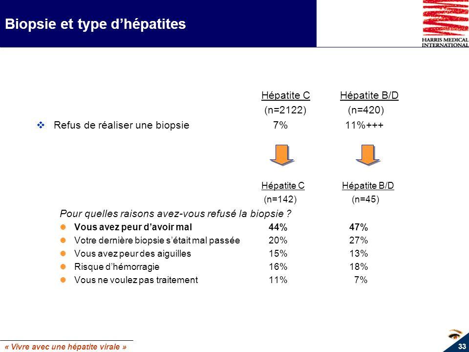 Biopsie et type d'hépatites