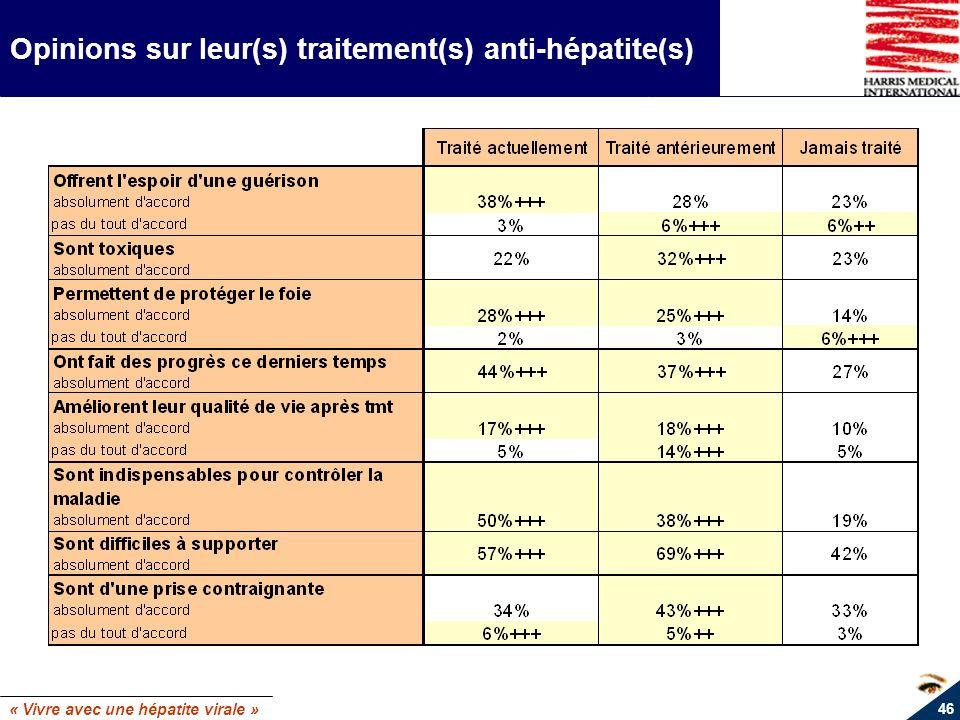 Opinions sur leur(s) traitement(s) anti-hépatite(s)