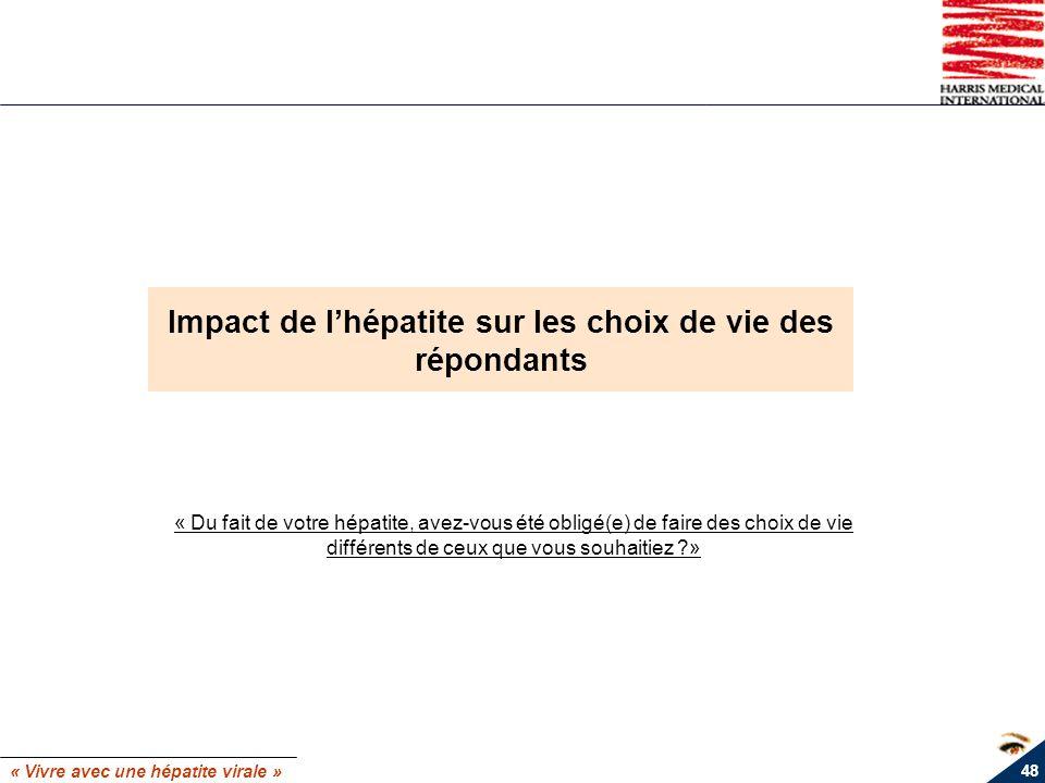 Impact de l'hépatite sur les choix de vie des répondants