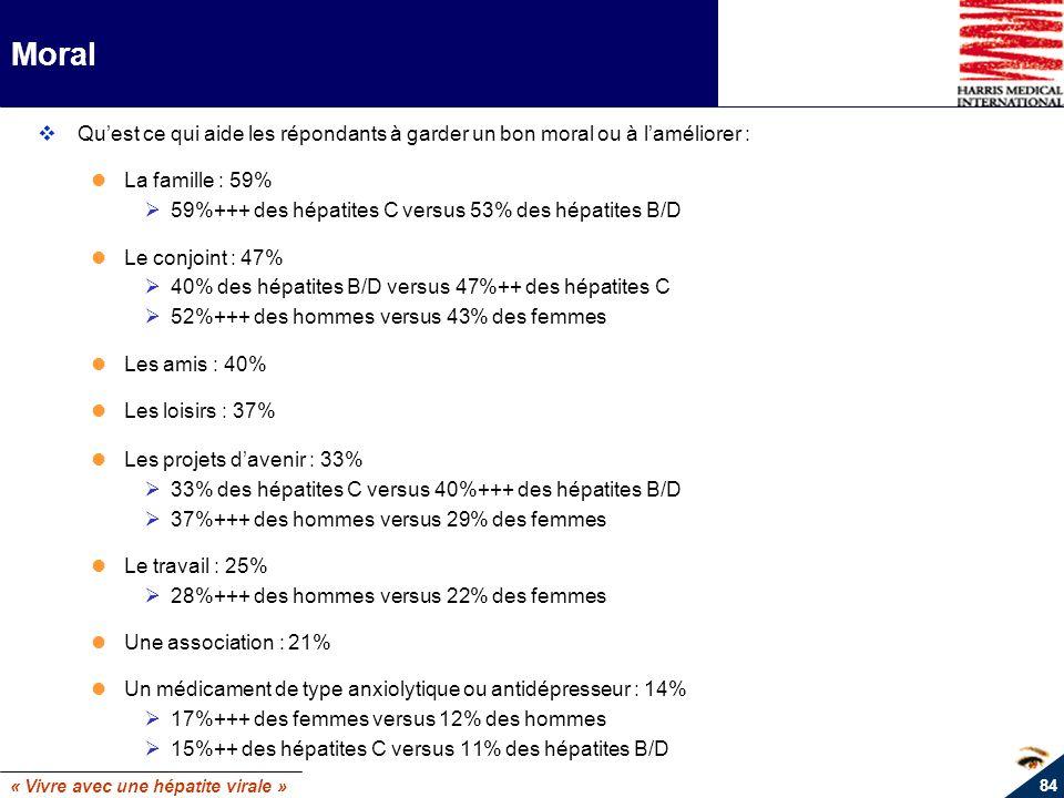 Moral Qu'est ce qui aide les répondants à garder un bon moral ou à l'améliorer : La famille : 59%