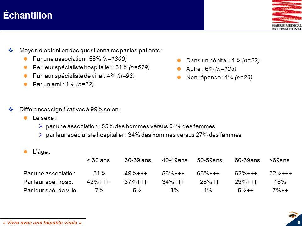 Échantillon Moyen d'obtention des questionnaires par les patients :