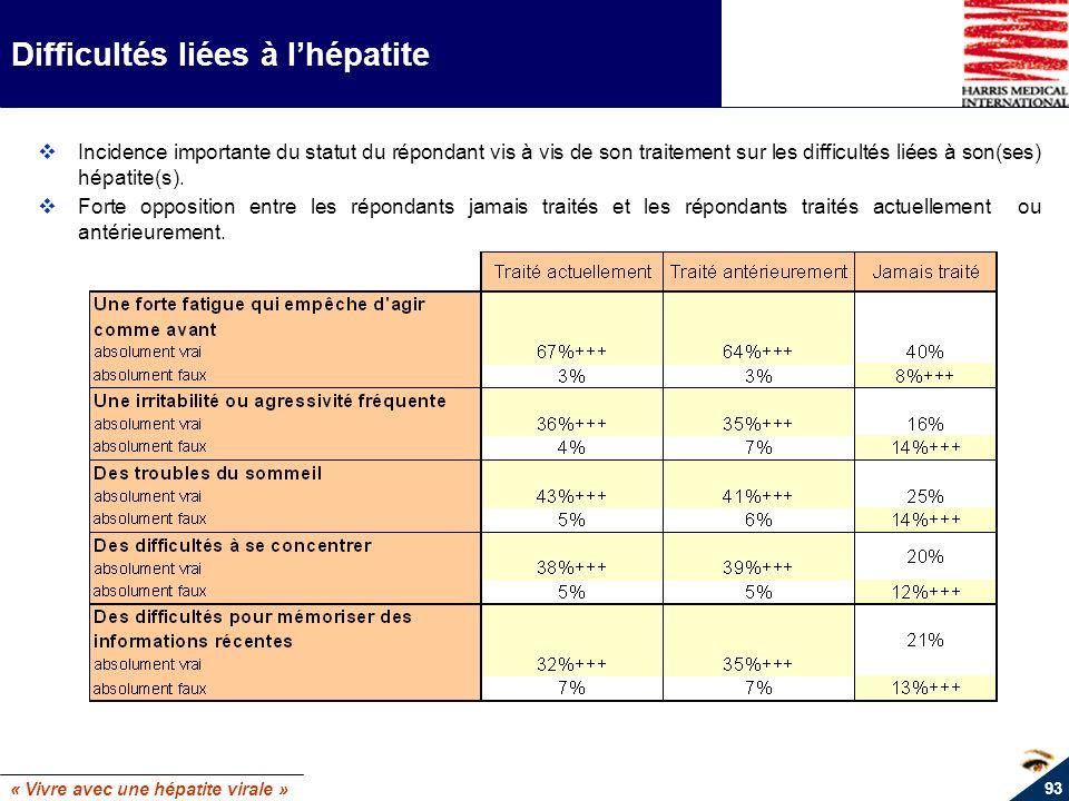 Difficultés liées à l'hépatite
