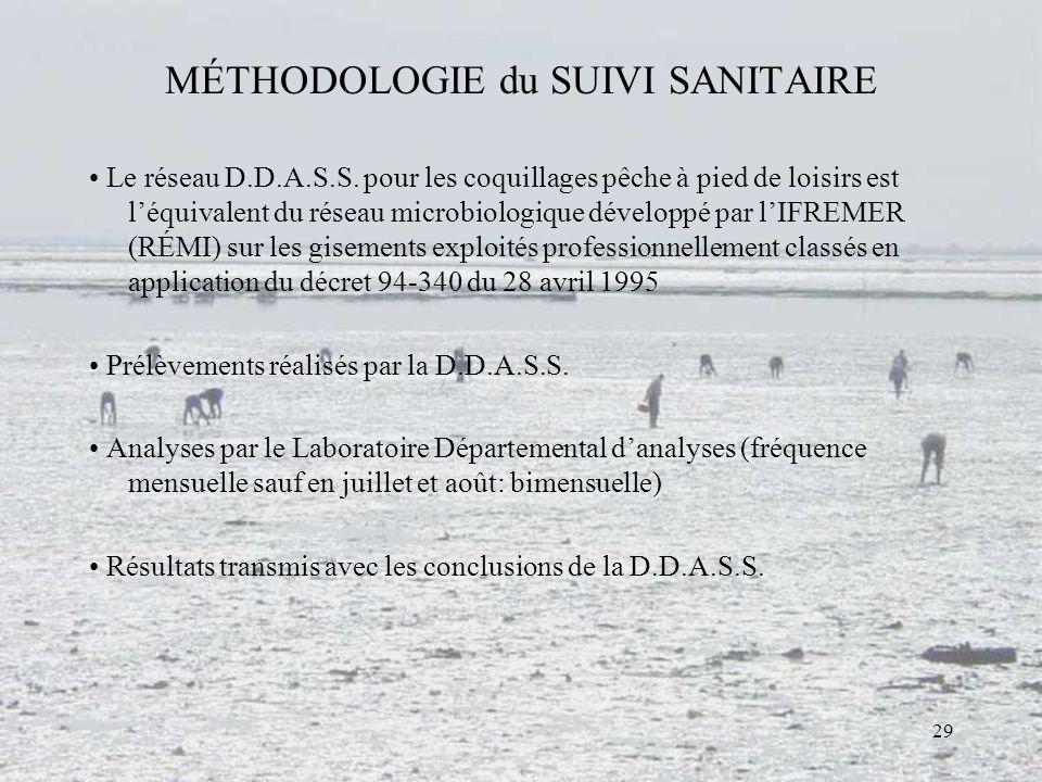 MÉTHODOLOGIE du SUIVI SANITAIRE
