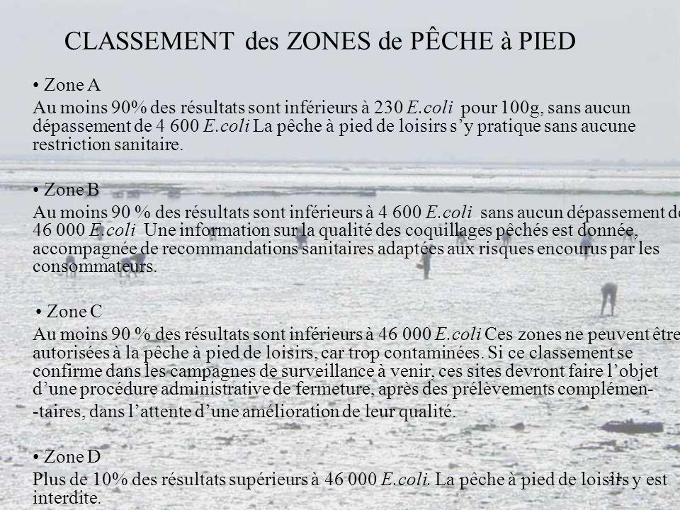 CLASSEMENT des ZONES de PÊCHE à PIED