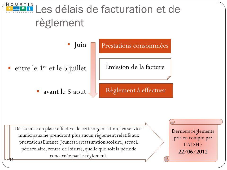 Les délais de facturation et de règlement