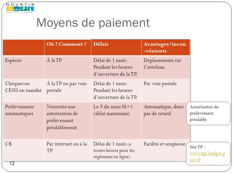Moyens de paiement Où Comment Délais Avantages/incon-vénients