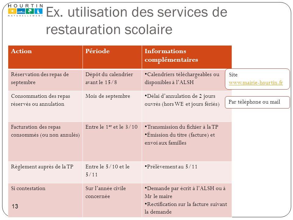 Ex. utilisation des services de restauration scolaire