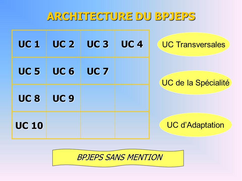 ARCHITECTURE DU BPJEPS