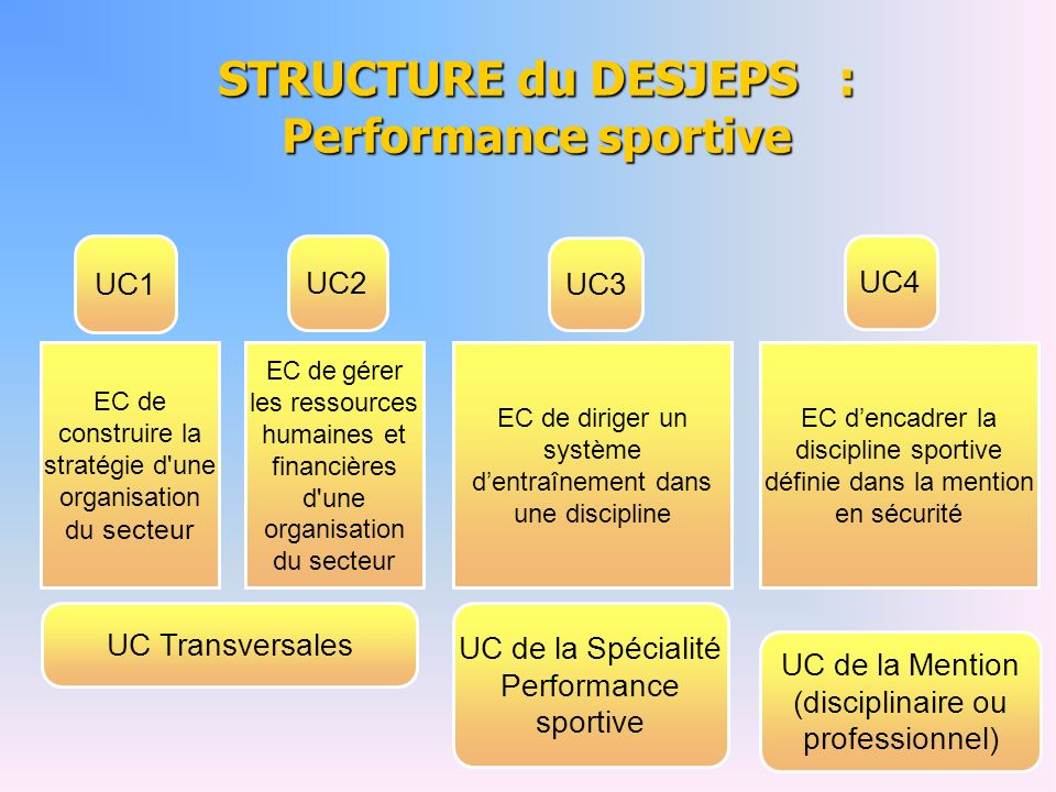 STRUCTURE du DESJEPS : Performance sportive