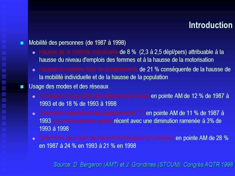 Source: D. Bergeron (AMT) et J. Grondines (STCUM), Congrès AQTR 1998