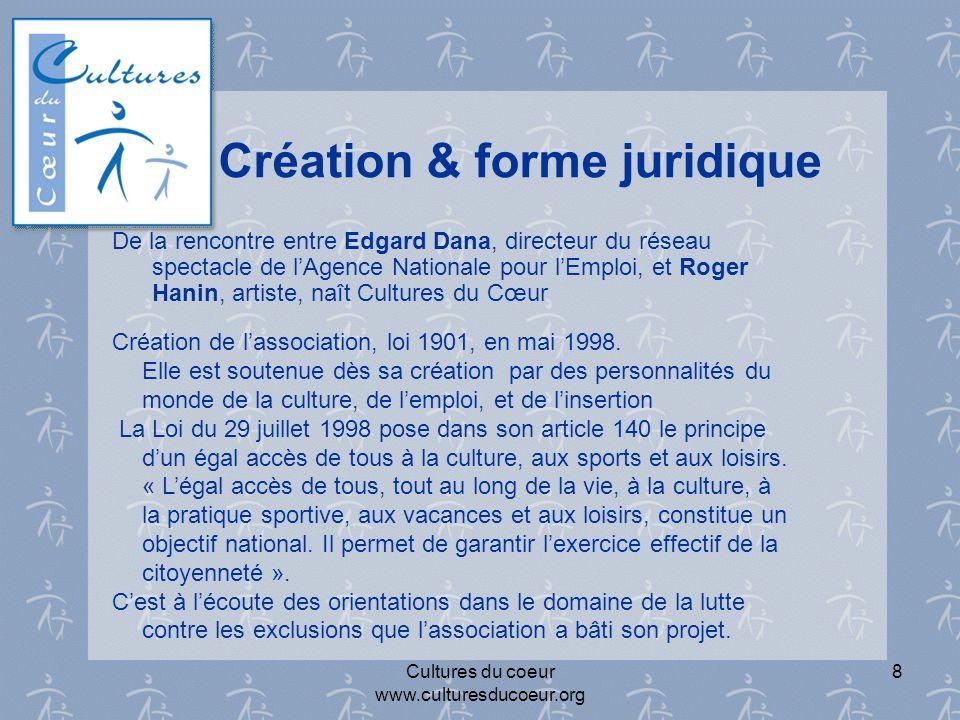Création & forme juridique