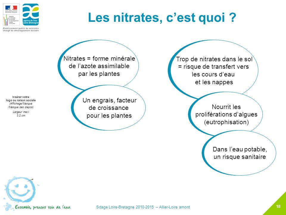 Les nitrates, c'est quoi