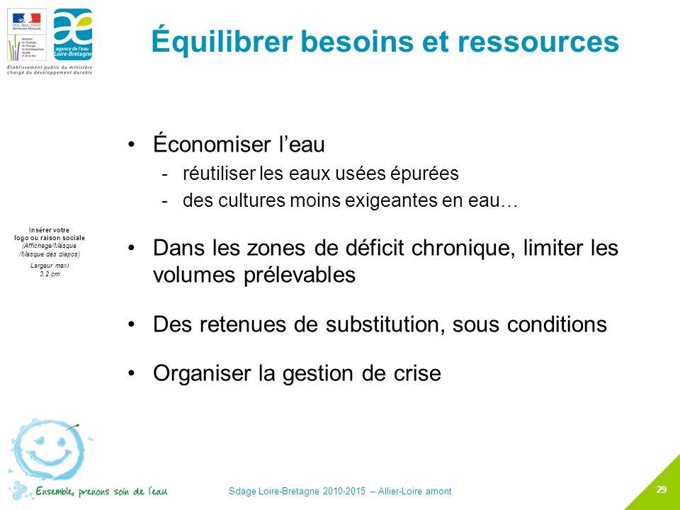 Équilibrer besoins et ressources