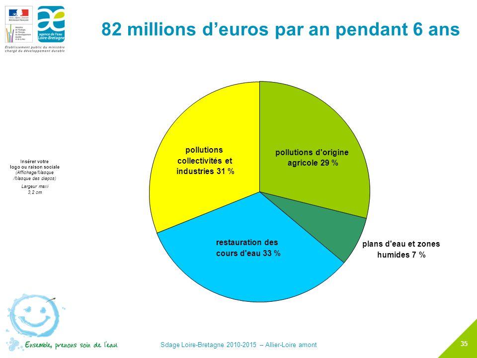 82 millions d'euros par an pendant 6 ans