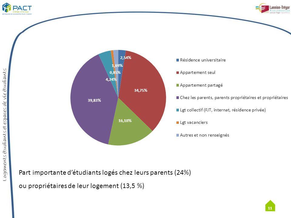 Part importante d'étudiants logés chez leurs parents (24%)