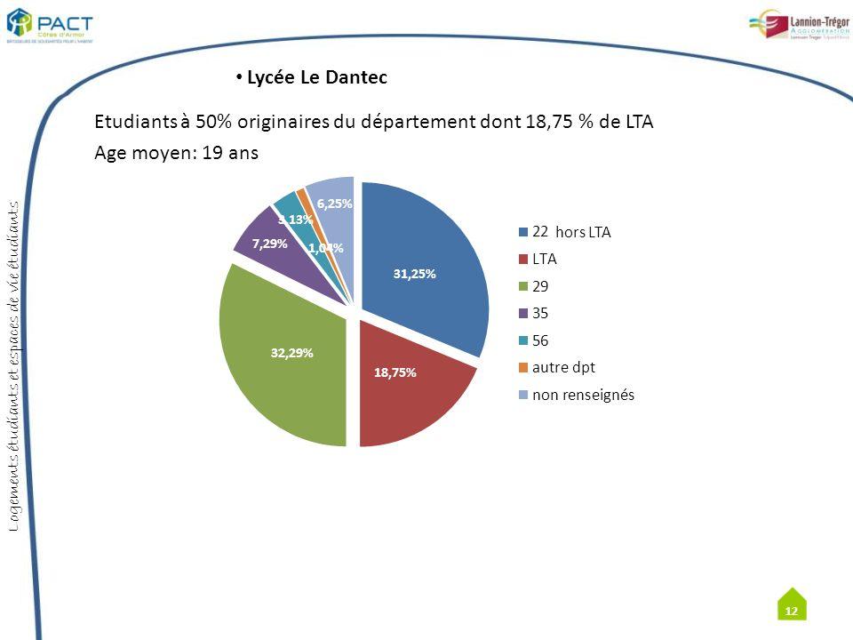 Etudiants à 50% originaires du département dont 18,75 % de LTA