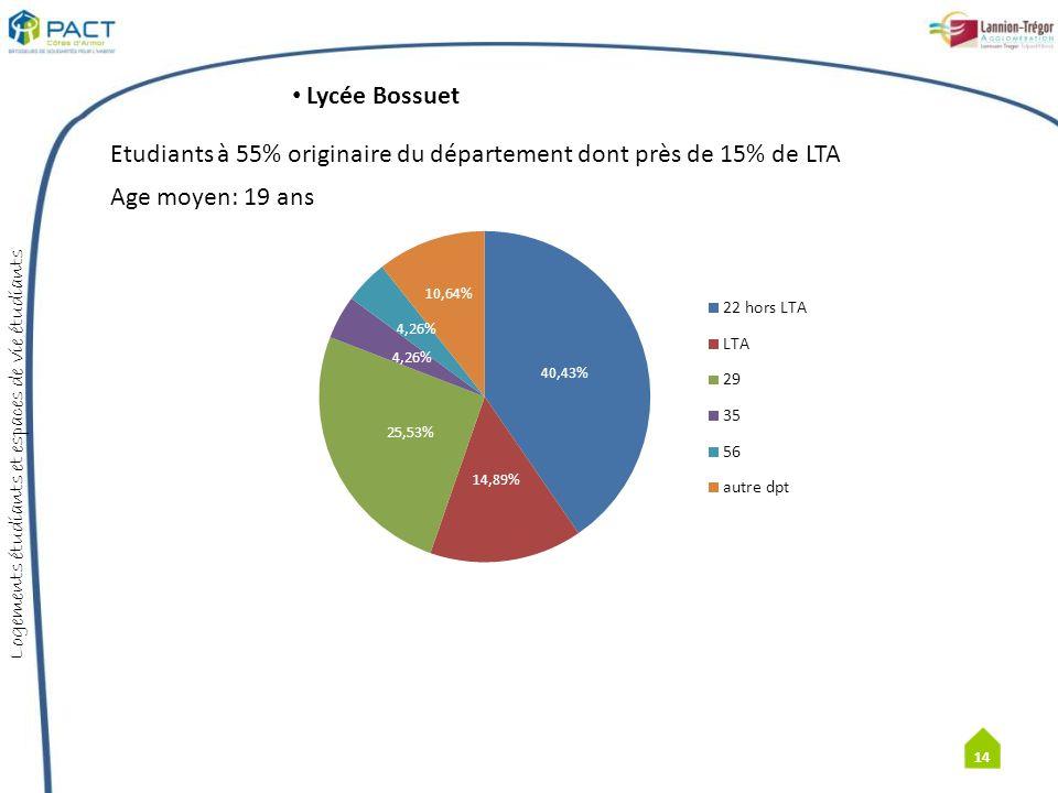 Lycée Bossuet Etudiants à 55% originaire du département dont près de 15% de LTA Age moyen: 19 ans