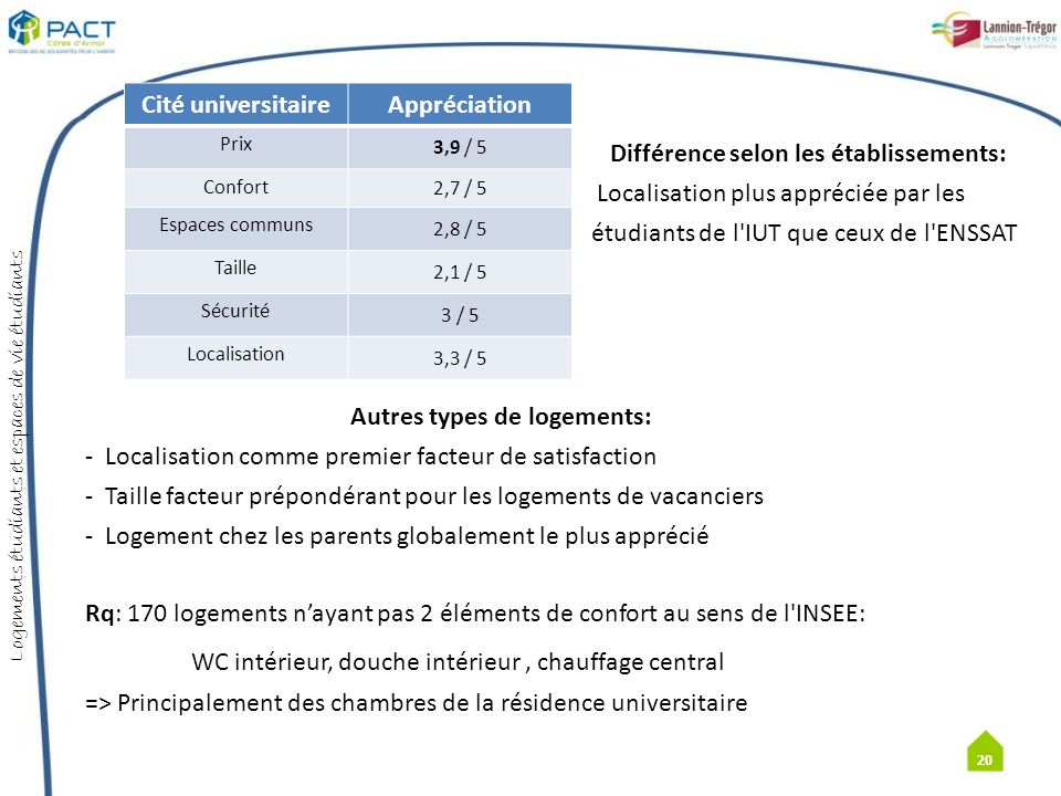 Différence selon les établissements: Autres types de logements: