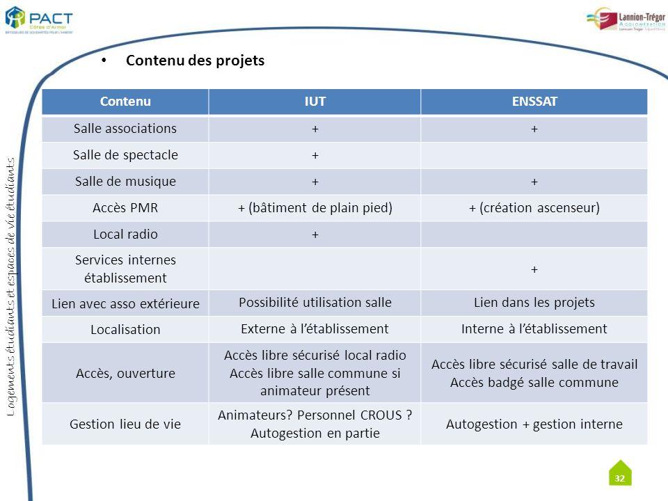 Contenu des projets Contenu IUT ENSSAT Salle associations +