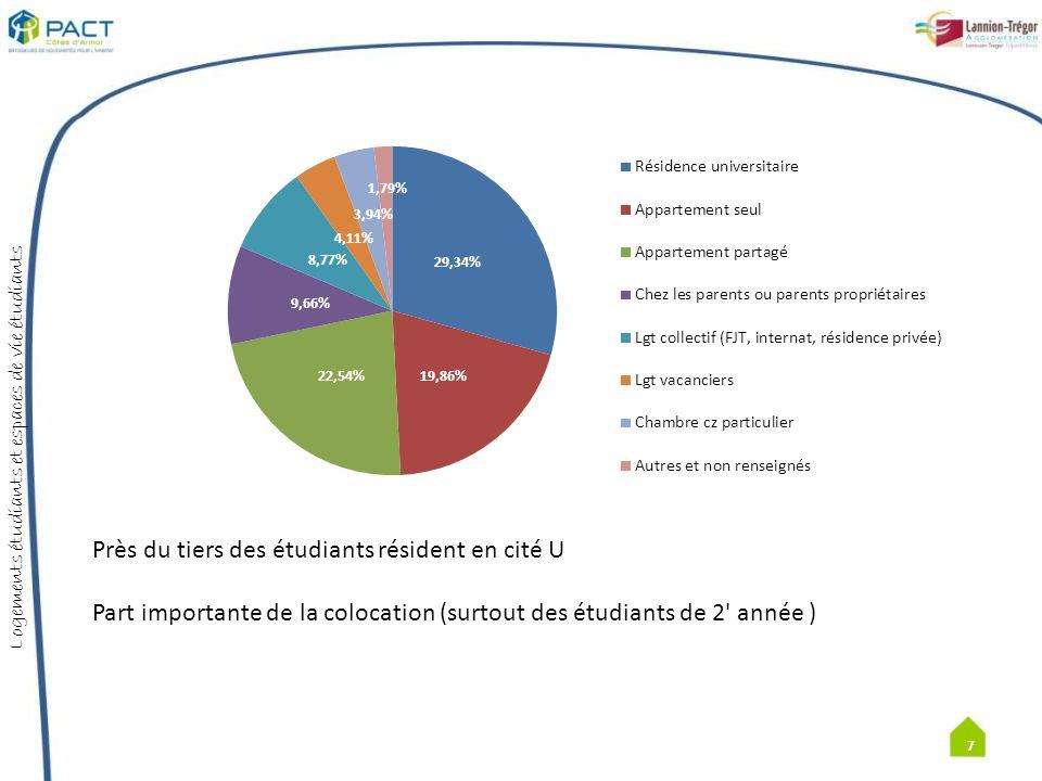 Près du tiers des étudiants résident en cité U