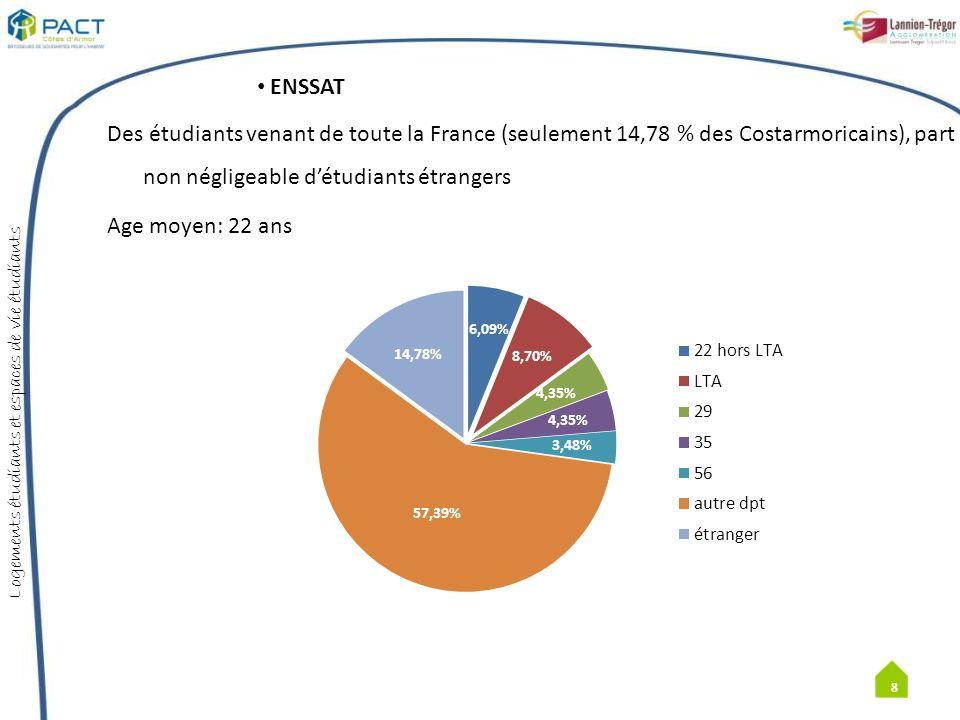 ENSSAT Des étudiants venant de toute la France (seulement 14,78 % des Costarmoricains), part non négligeable d'étudiants étrangers Age moyen: 22 ans