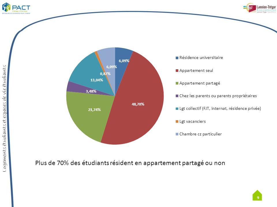 Plus de 70% des étudiants résident en appartement partagé ou non