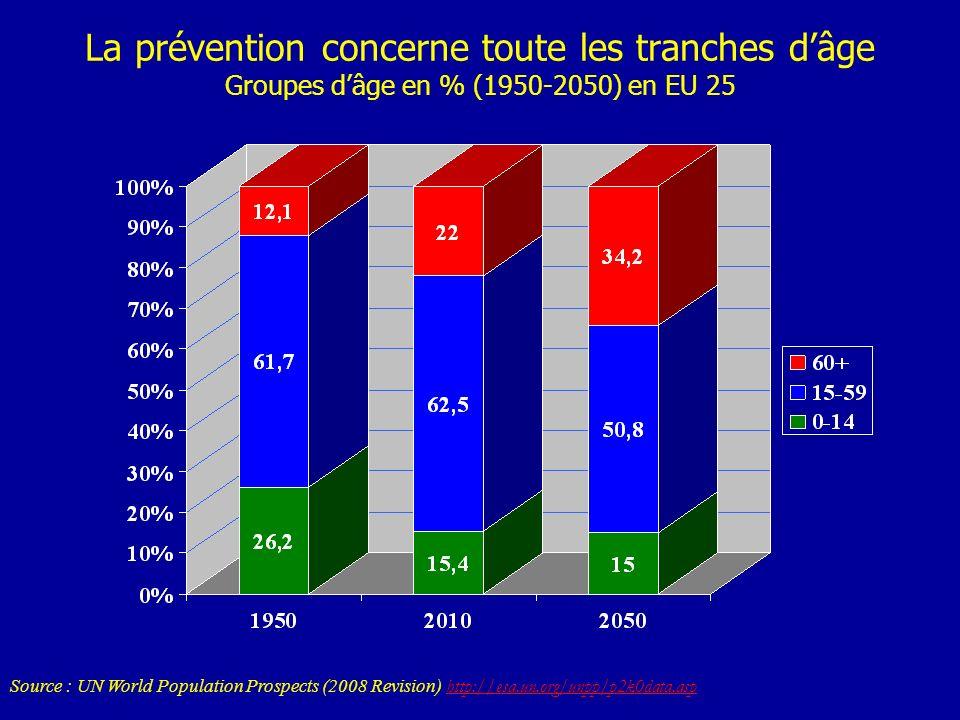 La prévention concerne toute les tranches d'âge Groupes d'âge en % (1950-2050) en EU 25