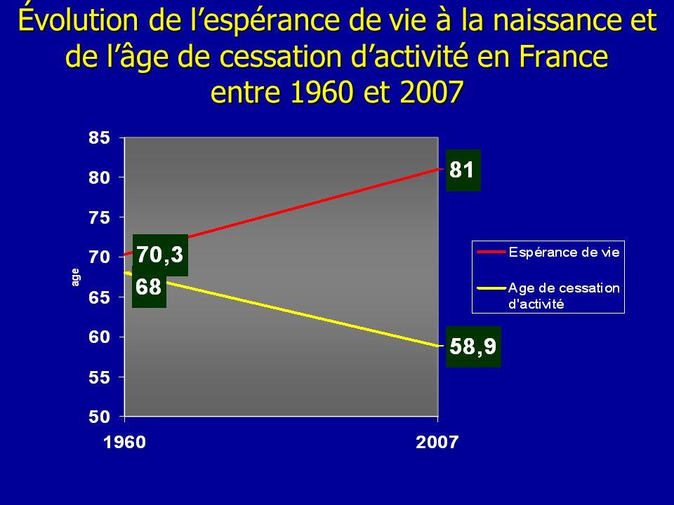 Évolution de l'espérance de vie à la naissance et de l'âge de cessation d'activité en France entre 1960 et 2007