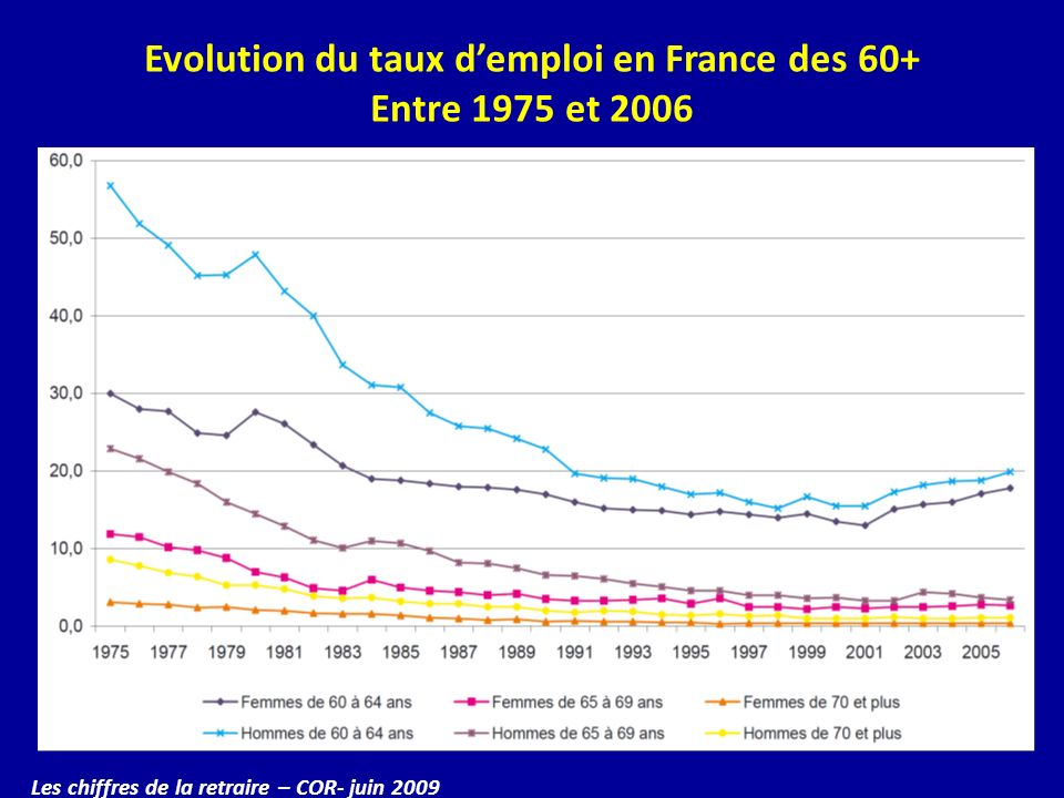 Evolution du taux d'emploi en France des 60+