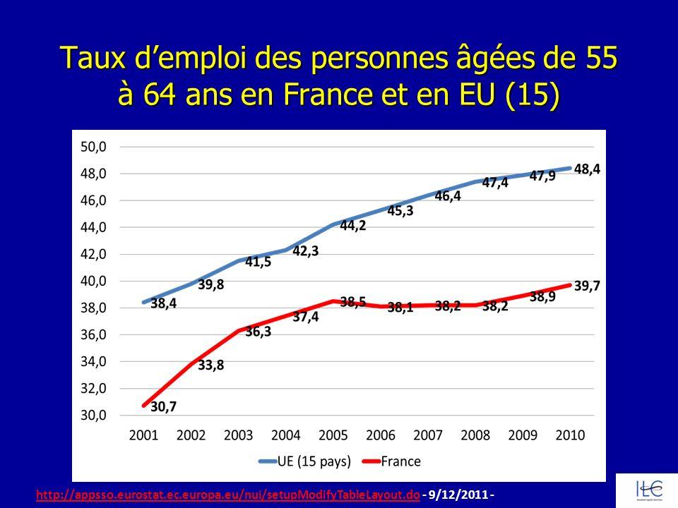Taux d'emploi des personnes âgées de 55 à 64 ans en France et en EU (15)