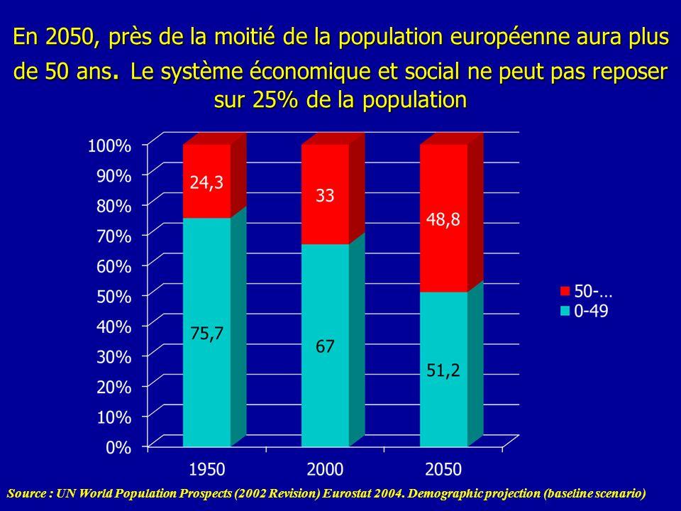 En 2050, près de la moitié de la population européenne aura plus de 50 ans. Le système économique et social ne peut pas reposer sur 25% de la population