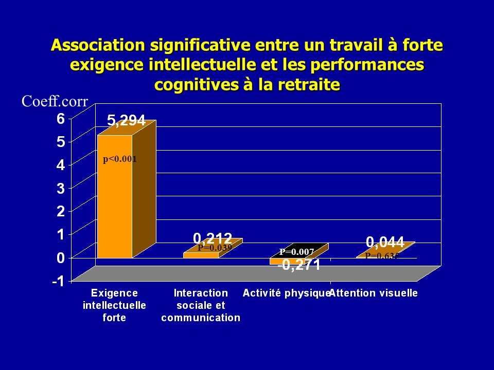 Association significative entre un travail à forte exigence intellectuelle et les performances cognitives à la retraite