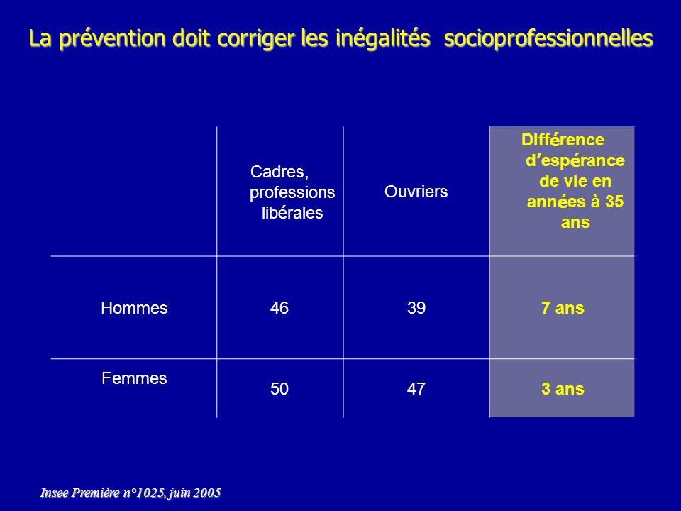 Différence d'espérance de vie en années à 35 ans