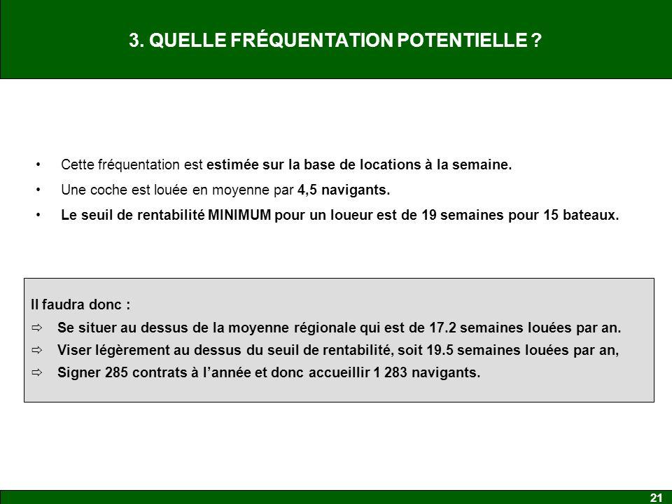 3. QUELLE FRÉQUENTATION POTENTIELLE