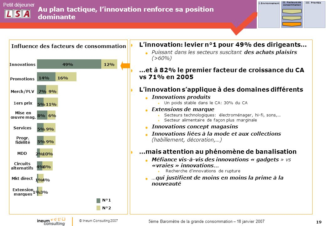 Au plan tactique, l'innovation renforce sa position dominante