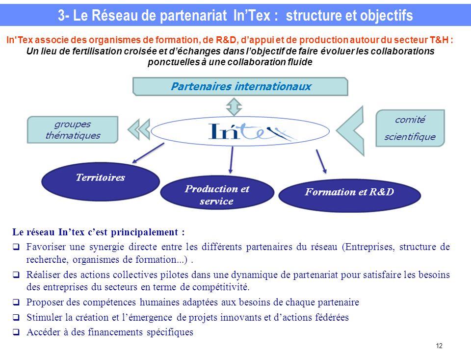 3- Le Réseau de partenariat In'Tex : structure et objectifs