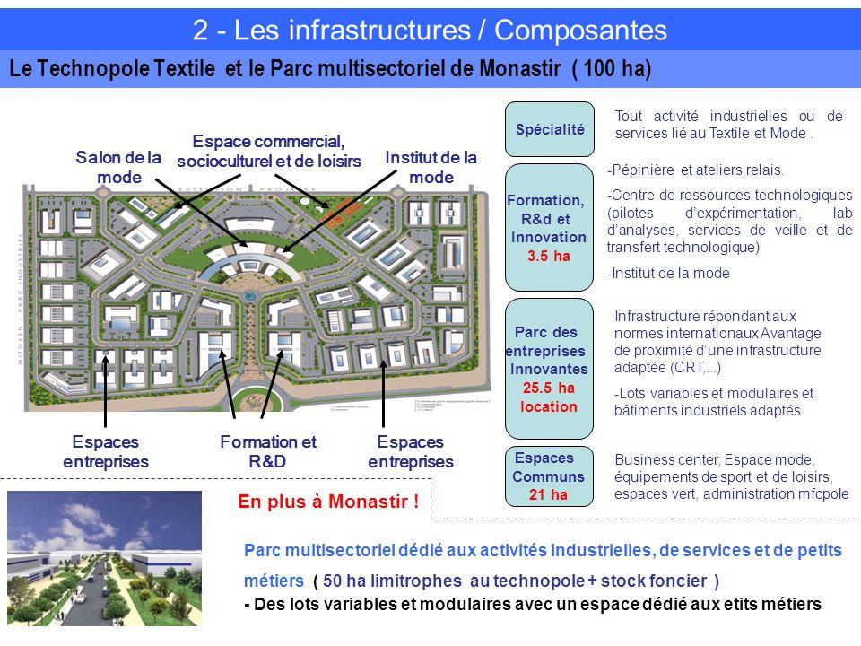 Le Technopole Textile et le Parc multisectoriel de Monastir ( 100 ha)