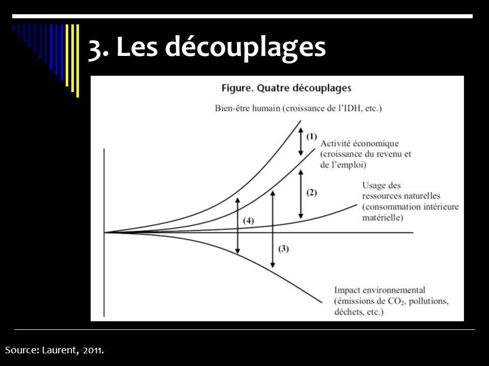 3. Les découplages Source: Laurent, 2011.