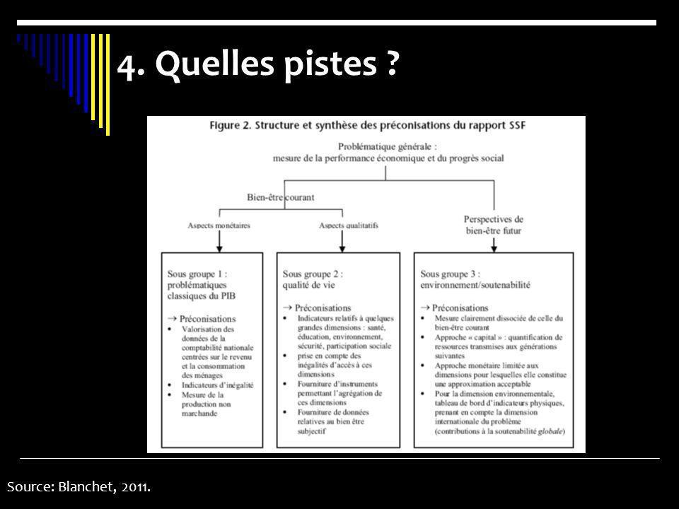 4. Quelles pistes Source: Blanchet, 2011.